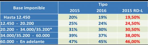 tramos irpf autonomos 2015