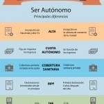 Infografía - ser autónomo en Holanda