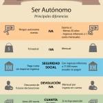 Infografía: ser autonomo en alemania