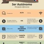 inforgrafía ser autónomo en Francia