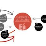 requisitos de concesión de los créditos ICO