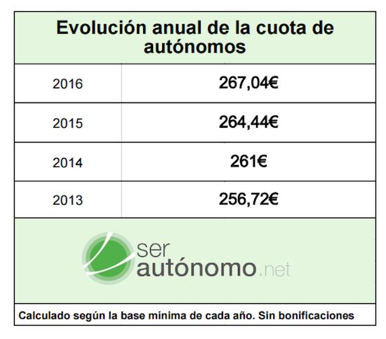 Cuota de autónomos en los años 2013, 2014, 2015 y 2016