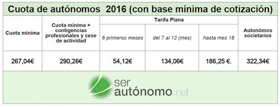 Información sobre lo que paga un autónomo en 2016
