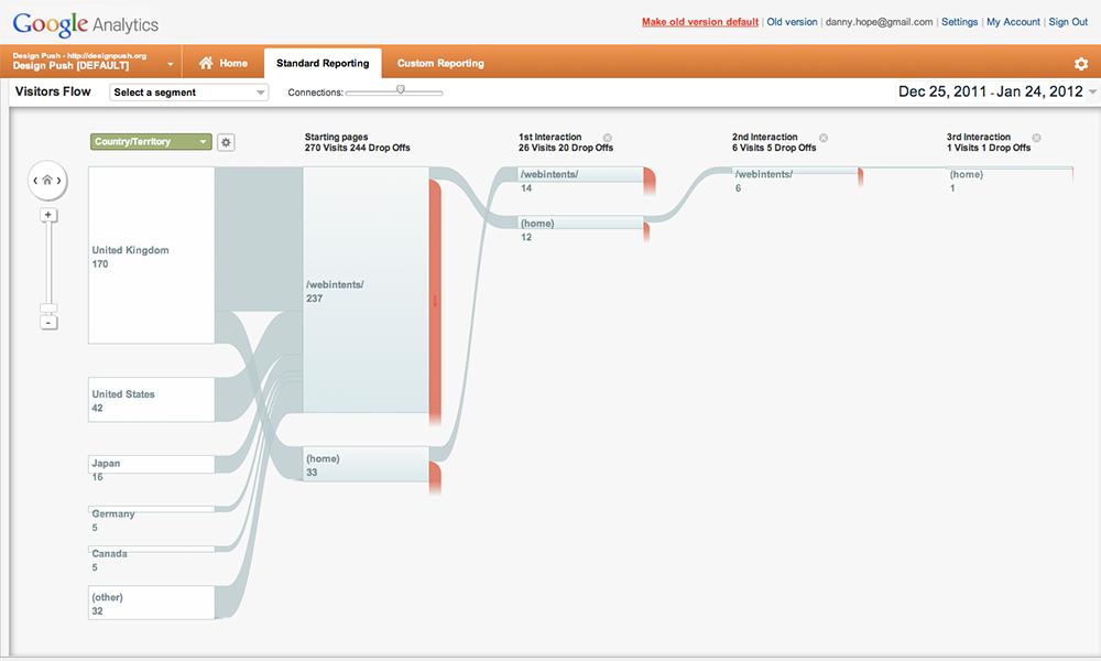 Google Analytics: cómo conocer a tu audiencia
